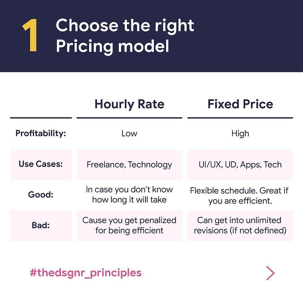 Choose the right Pricing model. Hourly rate or Fixed price.