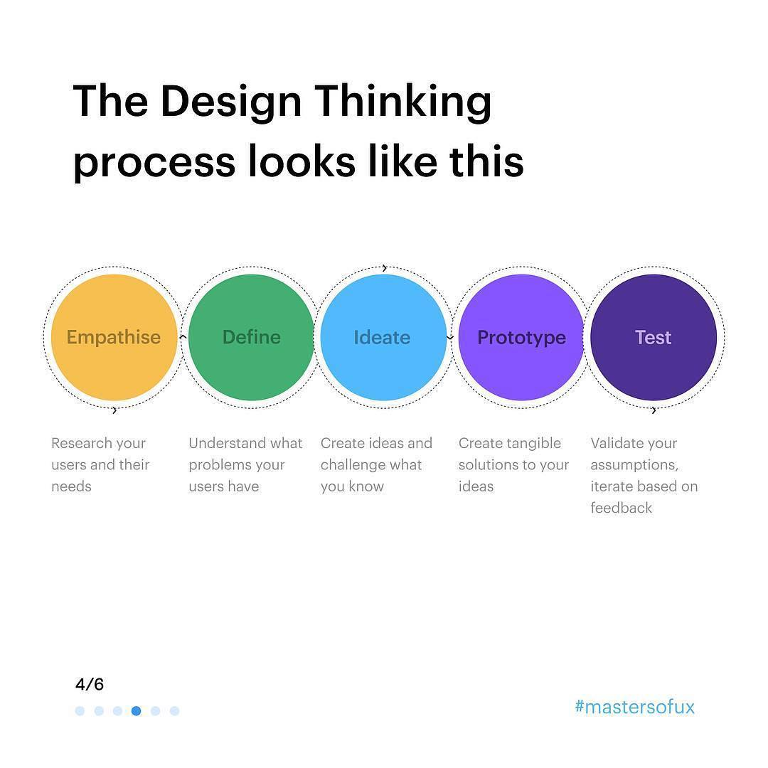 The Design Thinking process looks like this: Empathise, Define, Ideate, Prototype, Test.
