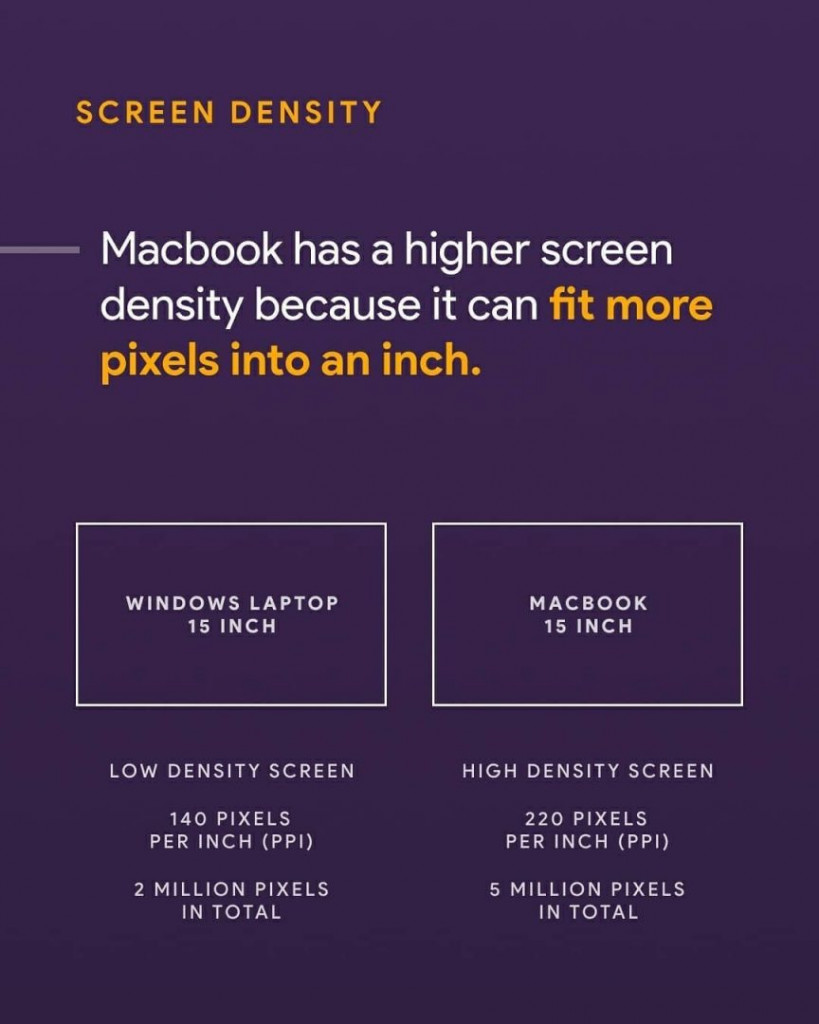 Macbook has a higher screen density because it can fit more pixels into an inch.