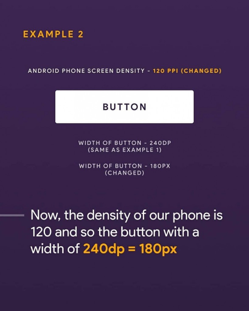 Now, the density of our phone is 120 and so the button with a width of 240dp=180px
