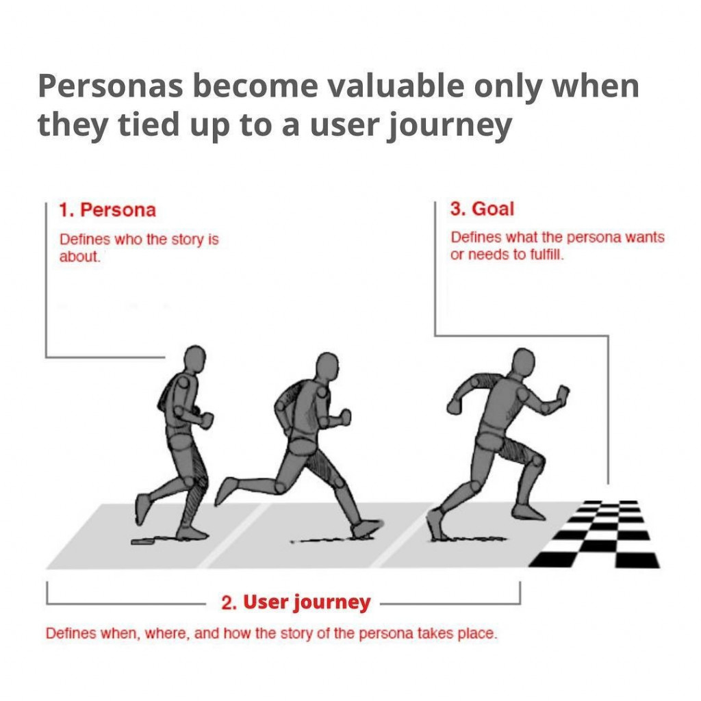 Personas become valuable only when they tied up to a user journey  1. Persona. Defines who the story is about.  2. User Journey. Defines when, where, and how the story of the persona takes place.  3. Goal. Defines what the persona wants or needs to fulfill.