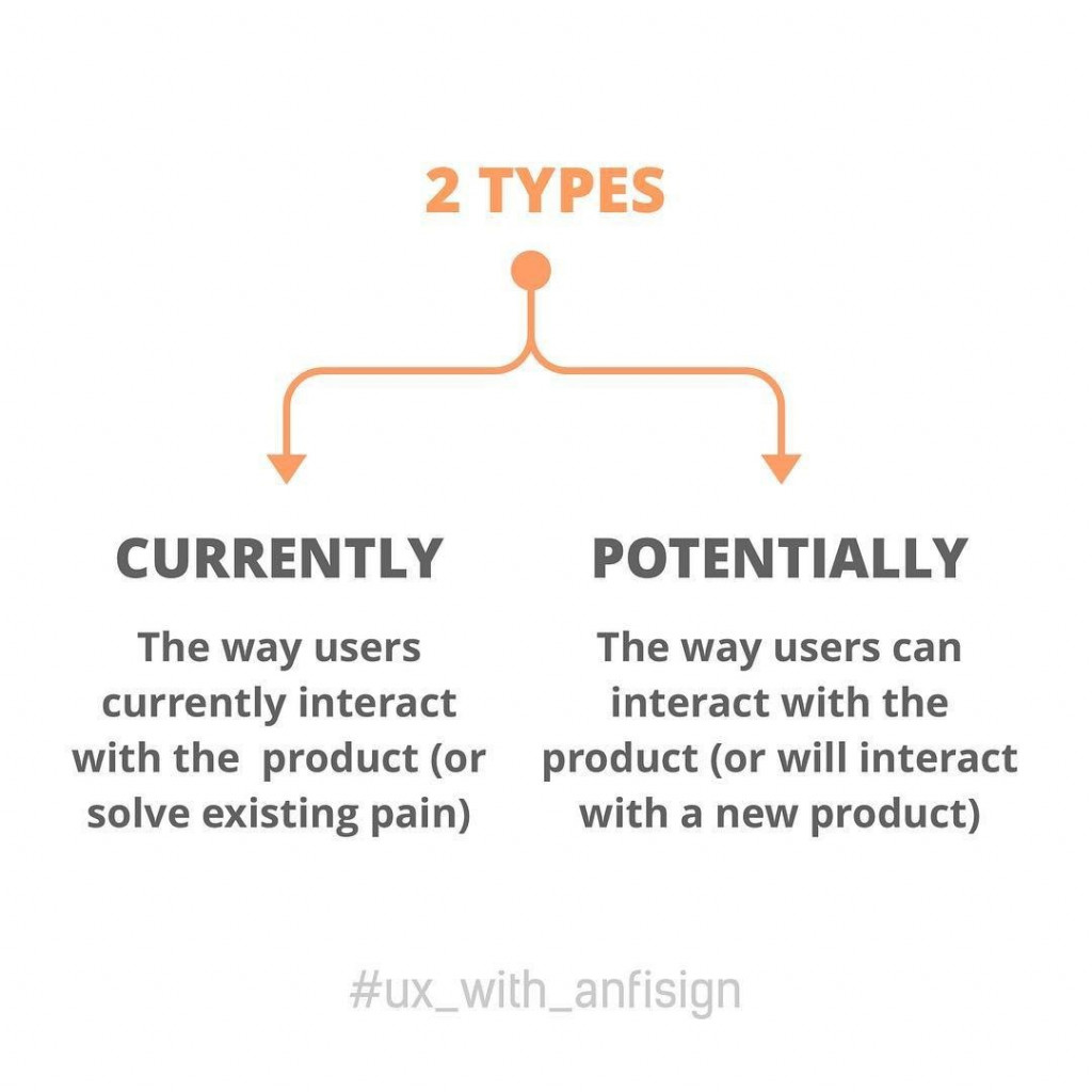 2 Types:  Currently. The way users currently interact with the product (or solve existing pain)  Potentially. The way users can interact with the product (or will interact with a new product)