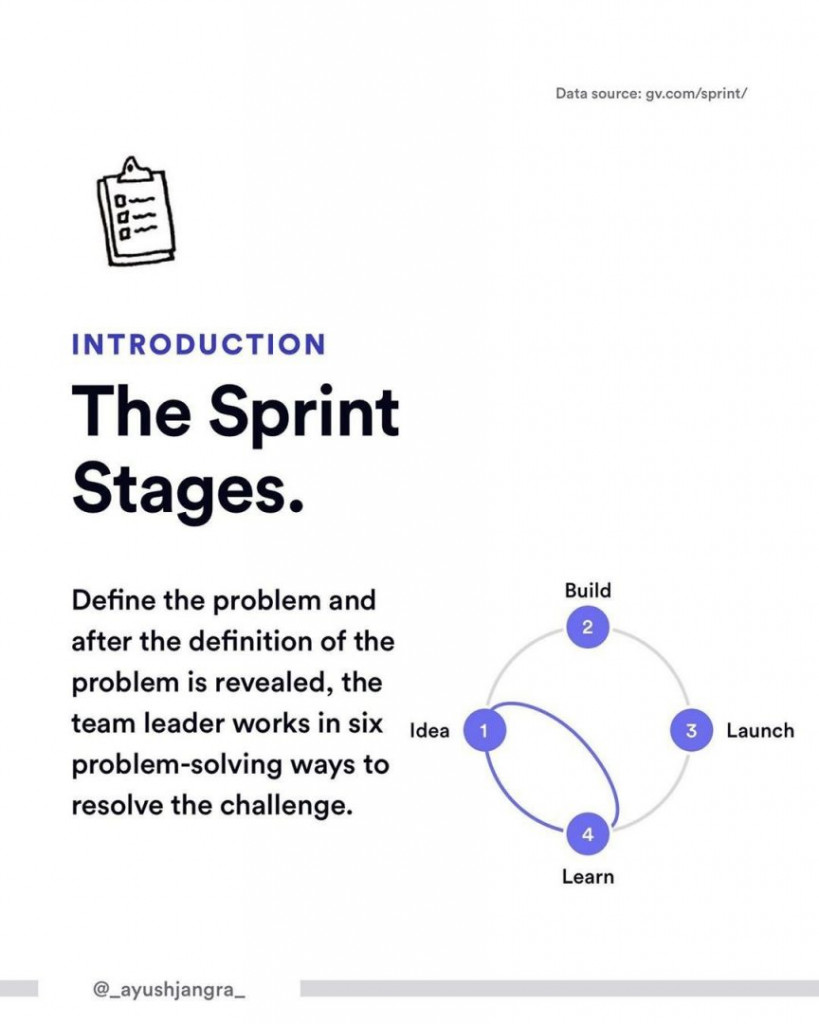 Introduction. The Sprint Stages.  Define the problem and after the definition of the problem is revealed, the team leader works in six problem-solving ways to resolve the challenge.