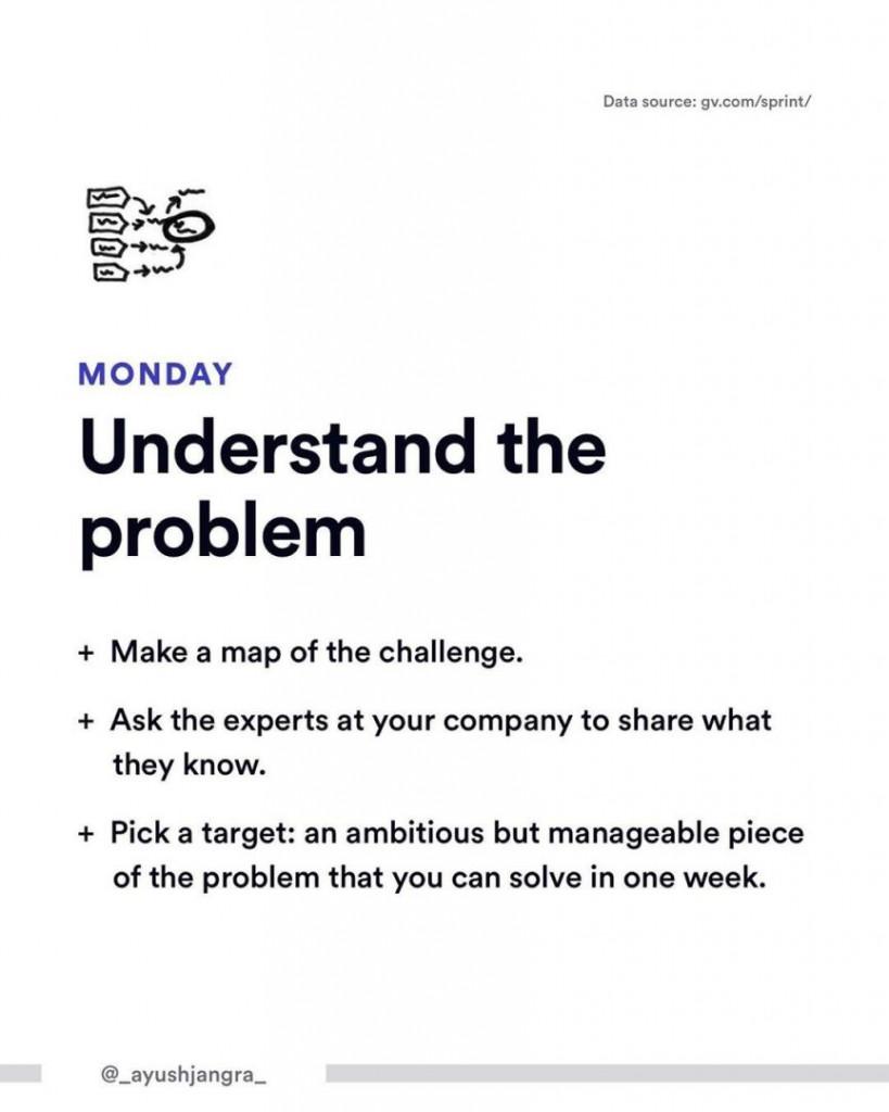 Monday. Understand the problem.  - Make a map of the challenge. - Ask the experts at your company to share what they know. - Pick a target: an ambitious but manageable piece of the problem that you can solve in one week.
