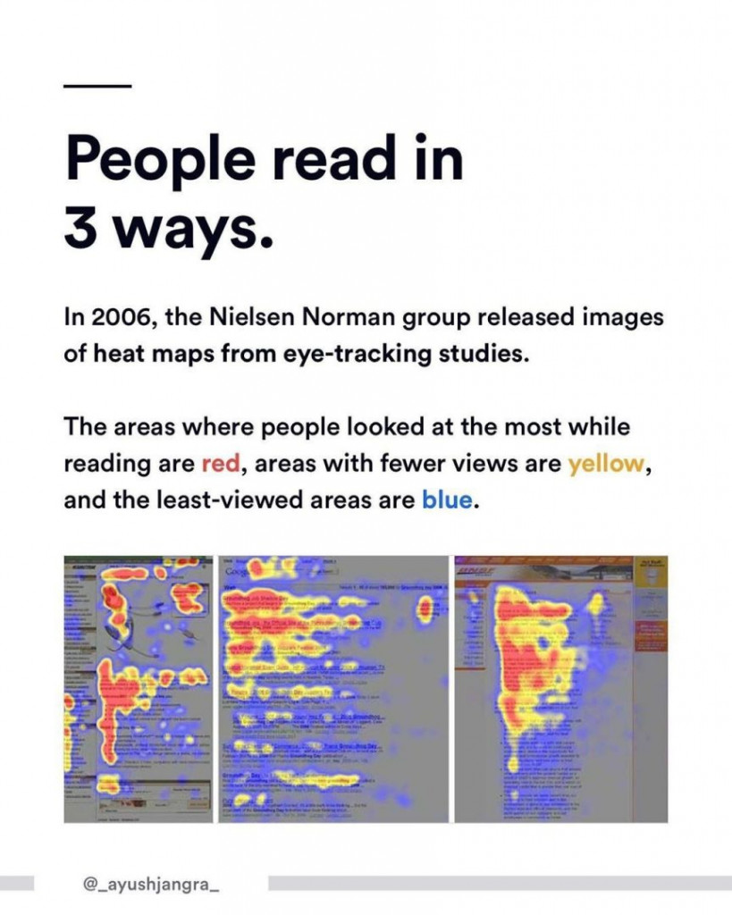 People read in 3 ways.  In 2006, the Nielsen Norman group released images of heat maps from eye-tracking studies.  The areas where people looked at the most while reading are red, areas with fewer views are yellow, and the least-viewed areas are blue.