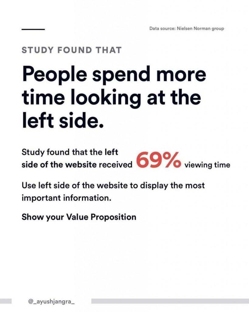 Study found that people spend more time looking at the left side.  Study found that the left side of the website received 69% viewing time.  Use left side of the website to display the most important information.  Show your Value Proposition.