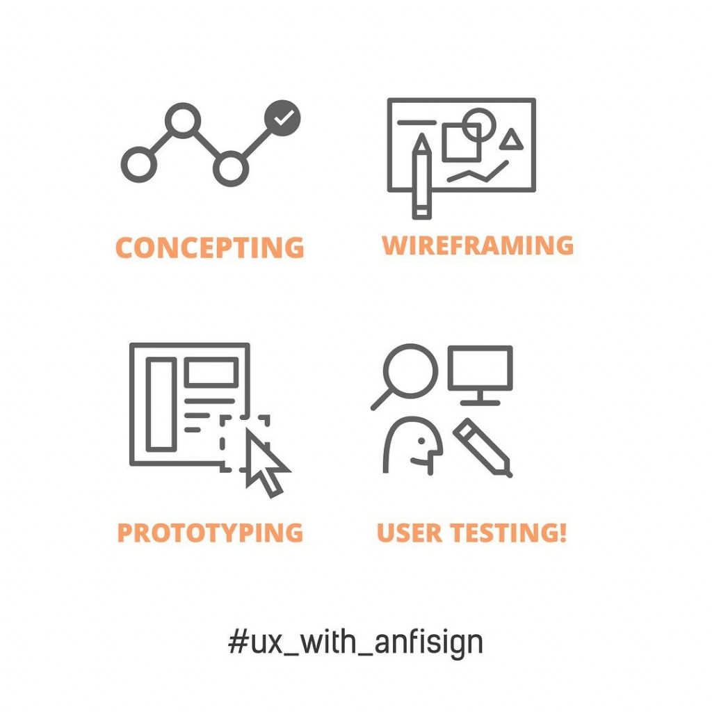 Concepting Wireframing Prototyping User Testing
