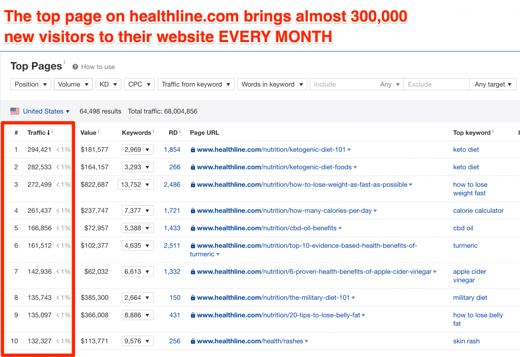 The top page on healthline.com bring almost 300,000 new visitors to their website EVERY MONTH.
