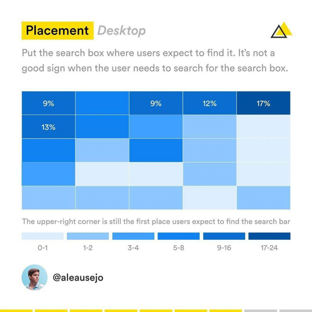 Placement Deskop  Put the search box where users expect to hnd it. lt's not a good sign when the user needs o search forthe search box