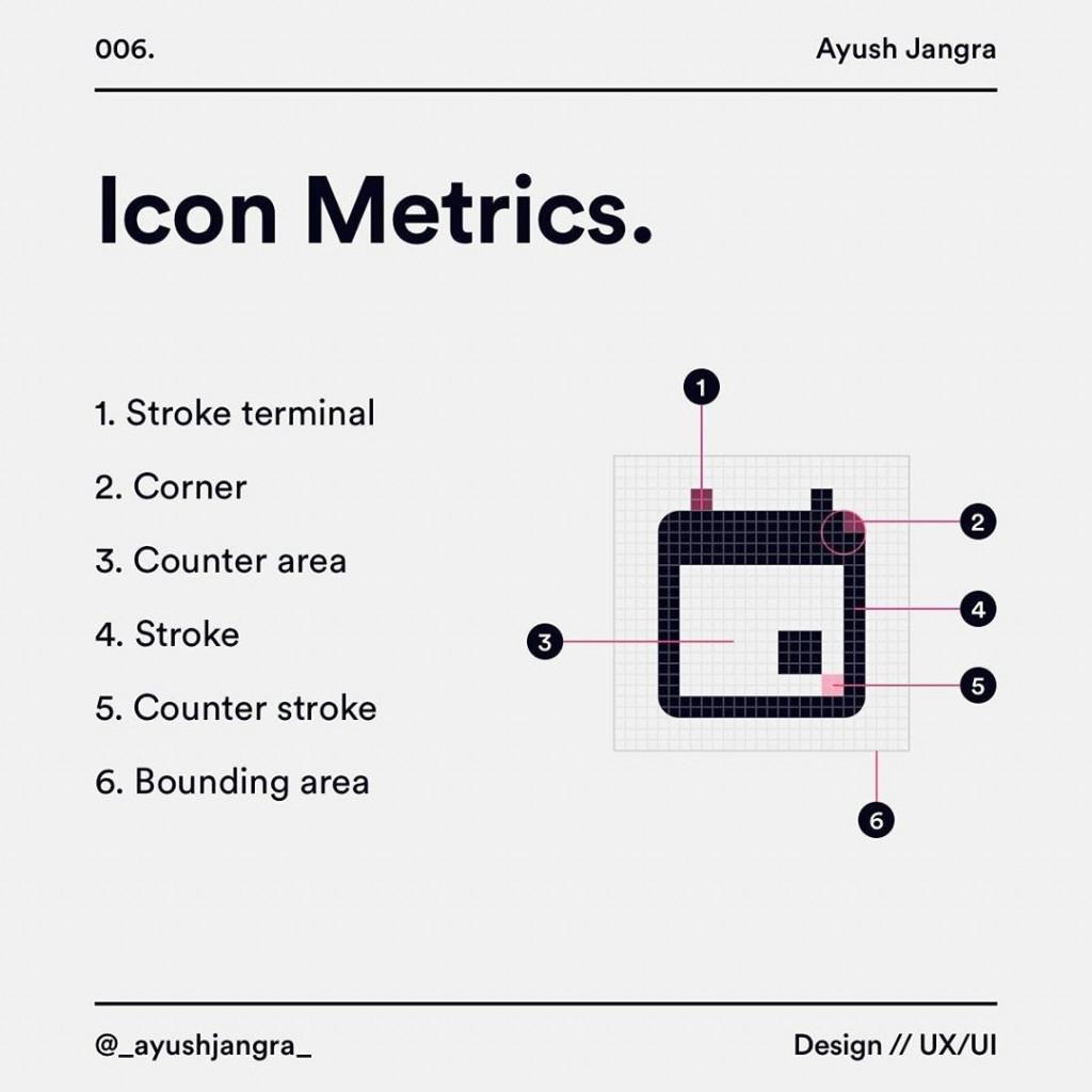 lcon Metrics 1. Stroke terminal 2. Corner 3. Counter area 4. Stroke 5. Counter stroke 6. Bounding area