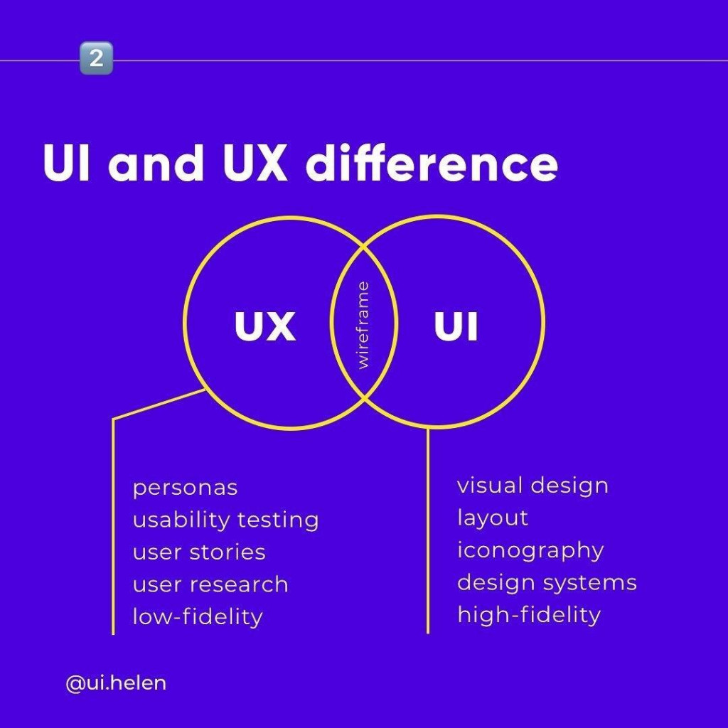 UI and UX Difference UX Personas usabillty testing user stories user research lowfidelity UI visual design layout iconography design systems hiqh-fidelity