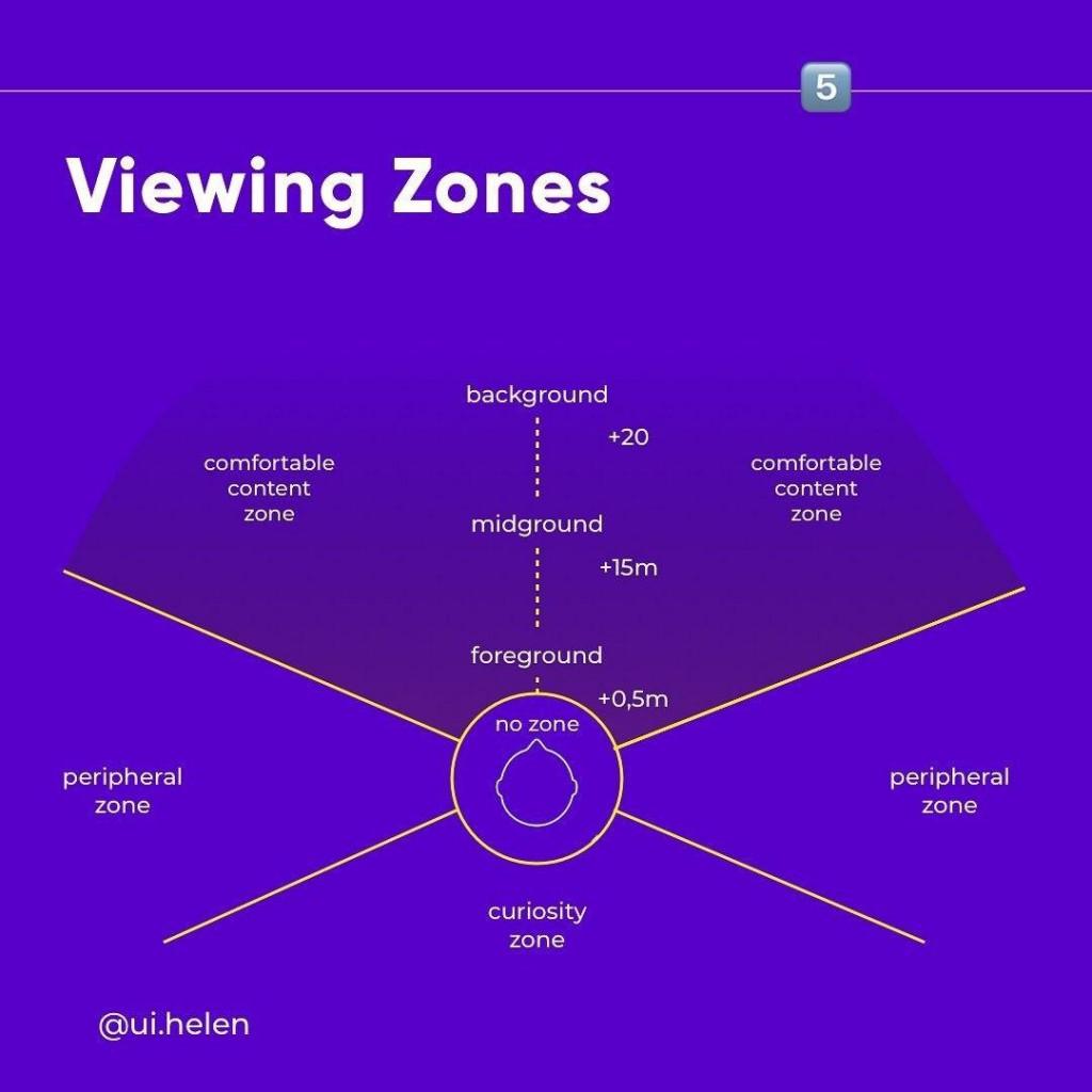 Viewing Zones