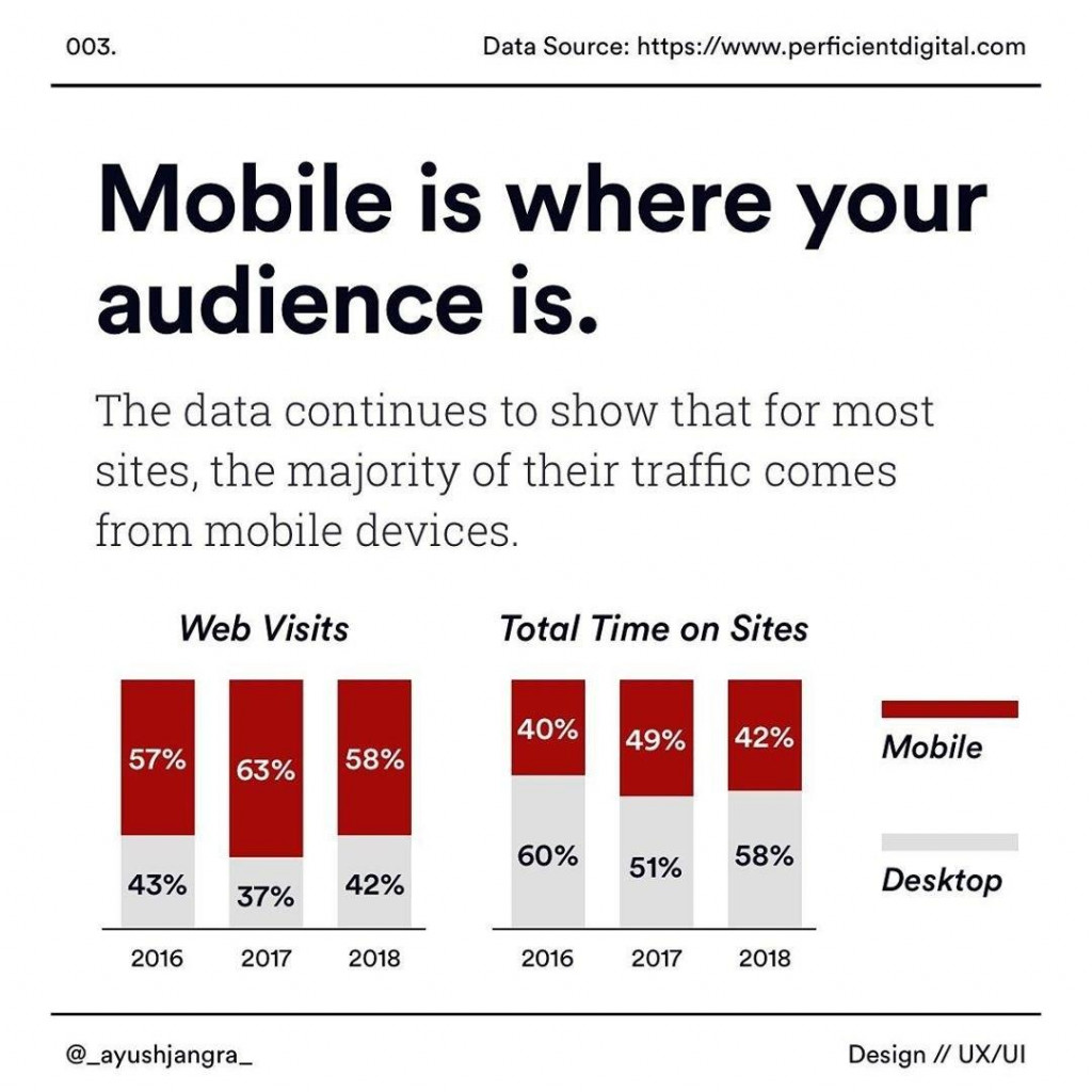 Mobile is where your audience is  The data continues to show that for most sites, the majofity of their traffic comes from mobile devices