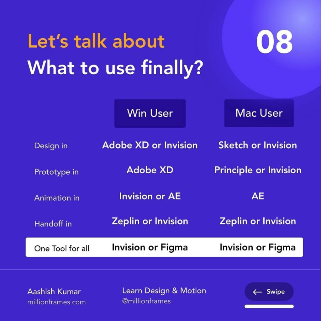 Let's talk about What to use finally?  Win User  Mac User  Design in Adobe XD or Invision Sketch or Invision Prototype in Adobe XD Principle or Invision Animation in Invision or AE AE Handoff in Zeplin or Invision Zeplin or Invision One Tool for all Invision or Figma Invision or Figma