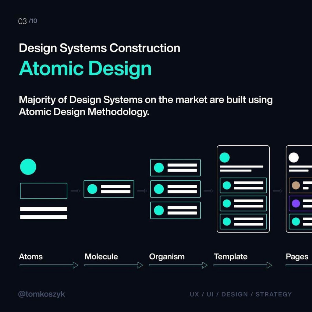 Atomic Design  Majority of Design Systems on the market are built using Atomic Design Methodology.