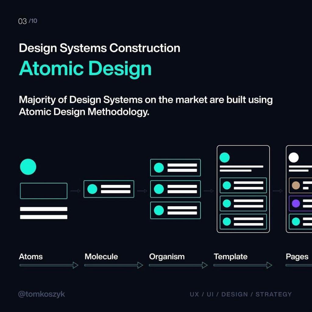 Atomic Design  Majority of Design Systems on the market are built using Atomic Design Methodology.