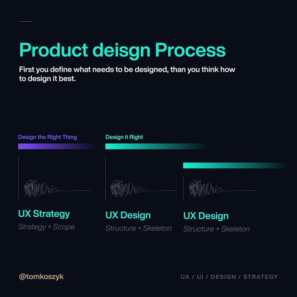 Product deisgn Process  First you define what needs to be designed, than you think how to design it best.