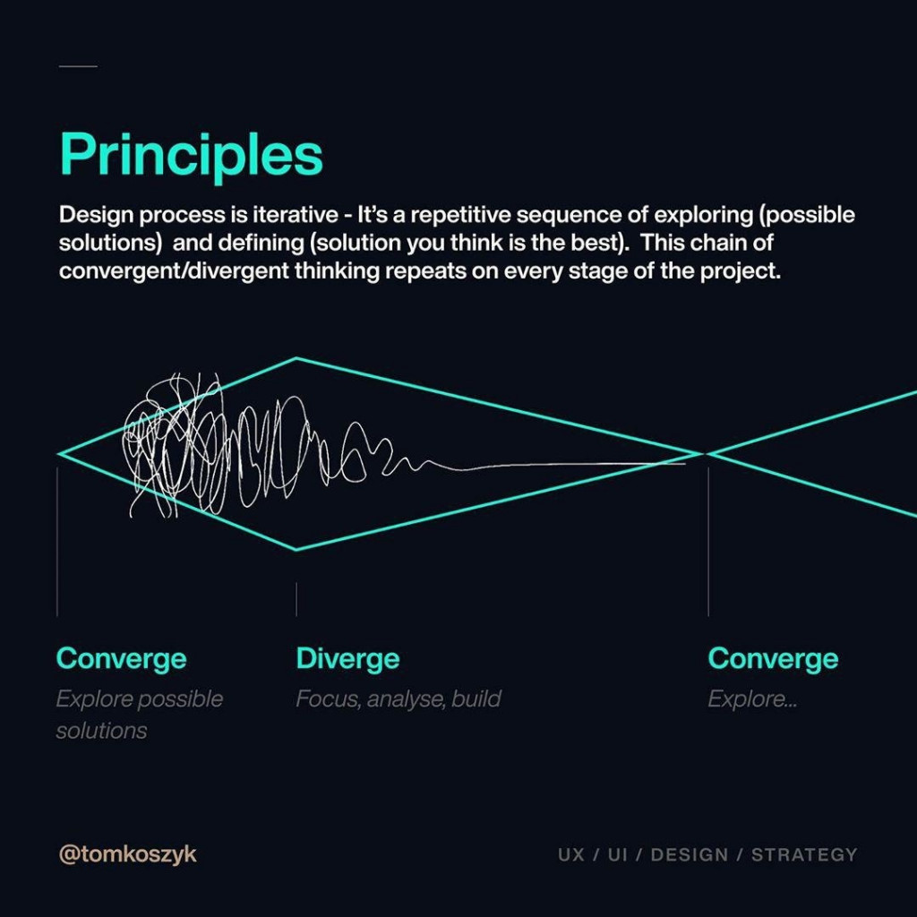 Principles  Design process is iterative - It's a repetitive sequence of exploring (possible solutions) and defining (solution you think is the best). This chain of convergent/divergent thinking repeats on every stage of the project.