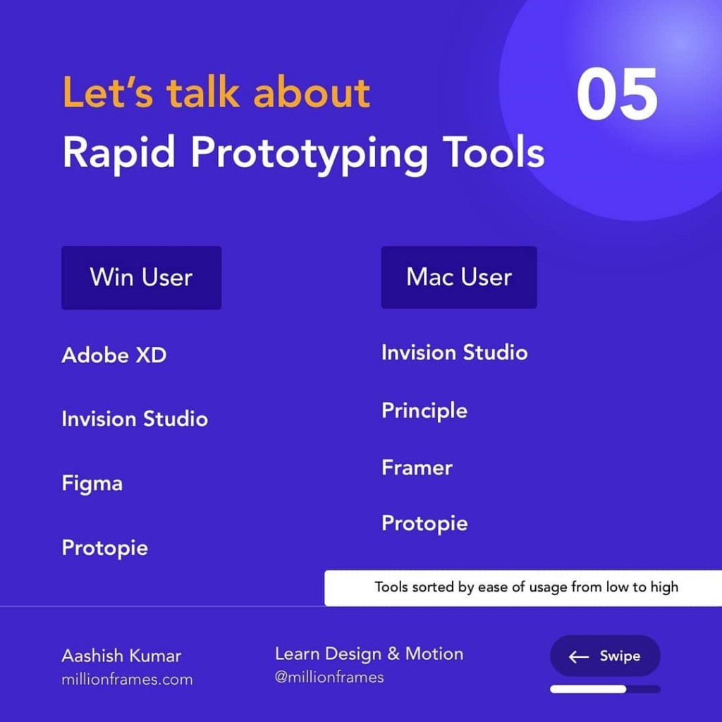 Let's talk about Rapid Prototyping Tools  Win User  Adobe XD Invision Studio Figma Protopie  Aashish Kumar millionframes.com  Mac User  Invision Studio Principle Framer Protopie Tools sorted by ease of usage from low to high