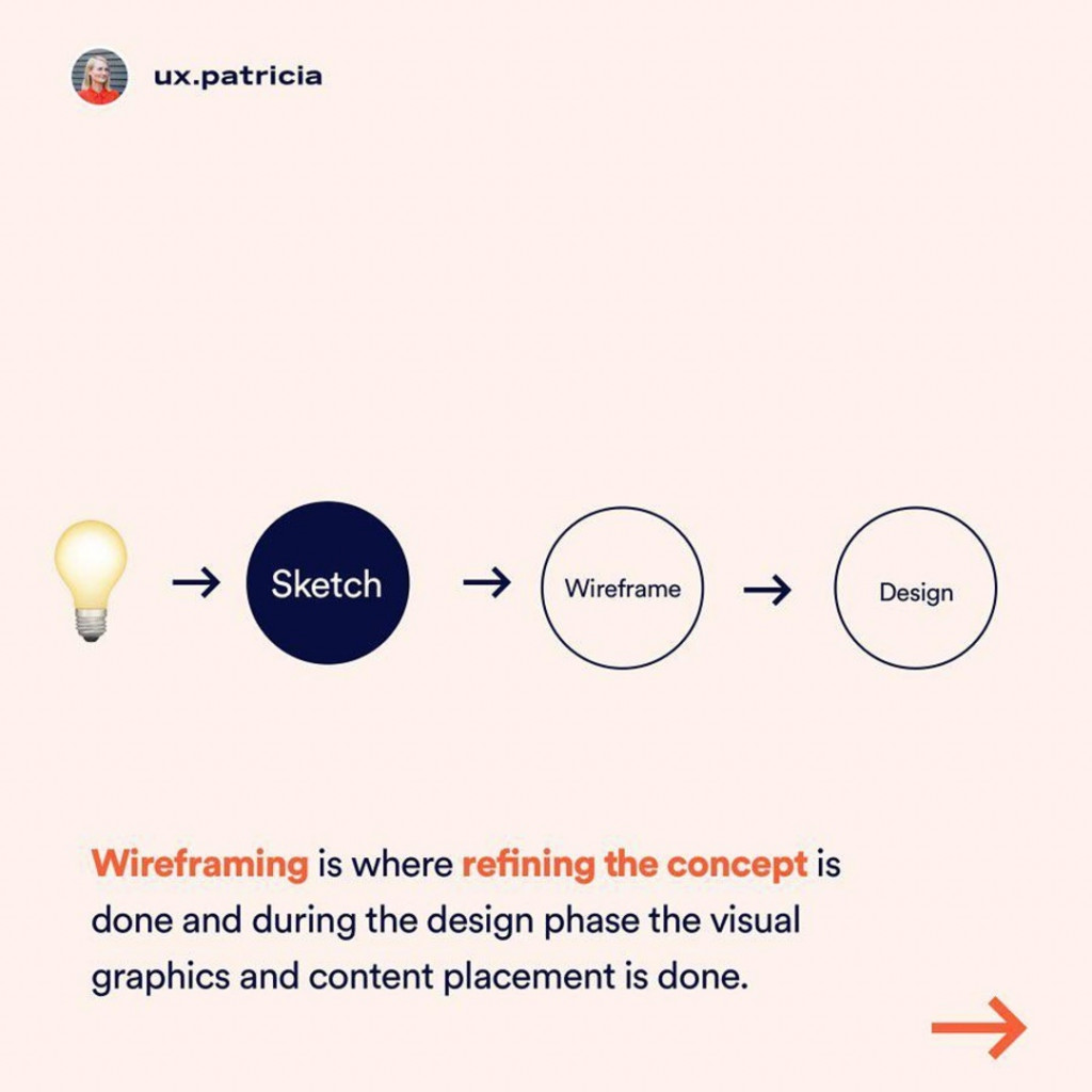 Wireframing is where refining the concept is done and during the design phase the visual graphics and content placement is done.