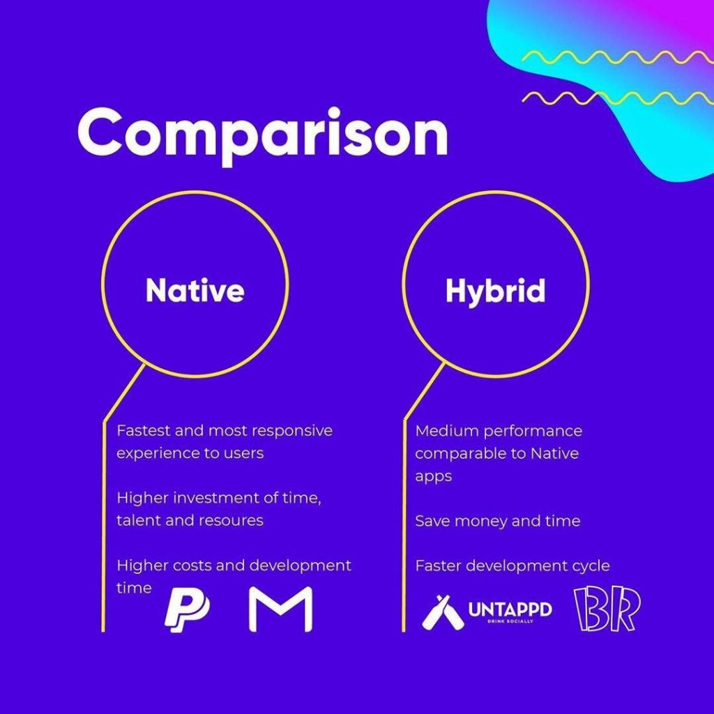 Comparison  Fastest and most responsive experience to users  Medium performance comparable to Native apps  Higher investment of time, talent and resoures  Save money and time  Higher costs and development  Faster development cycle