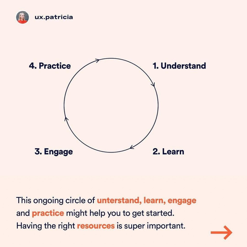 This ongoing circle of unterstand, learn, engage and practice might help you to get started. Having the right ,sources is super important.