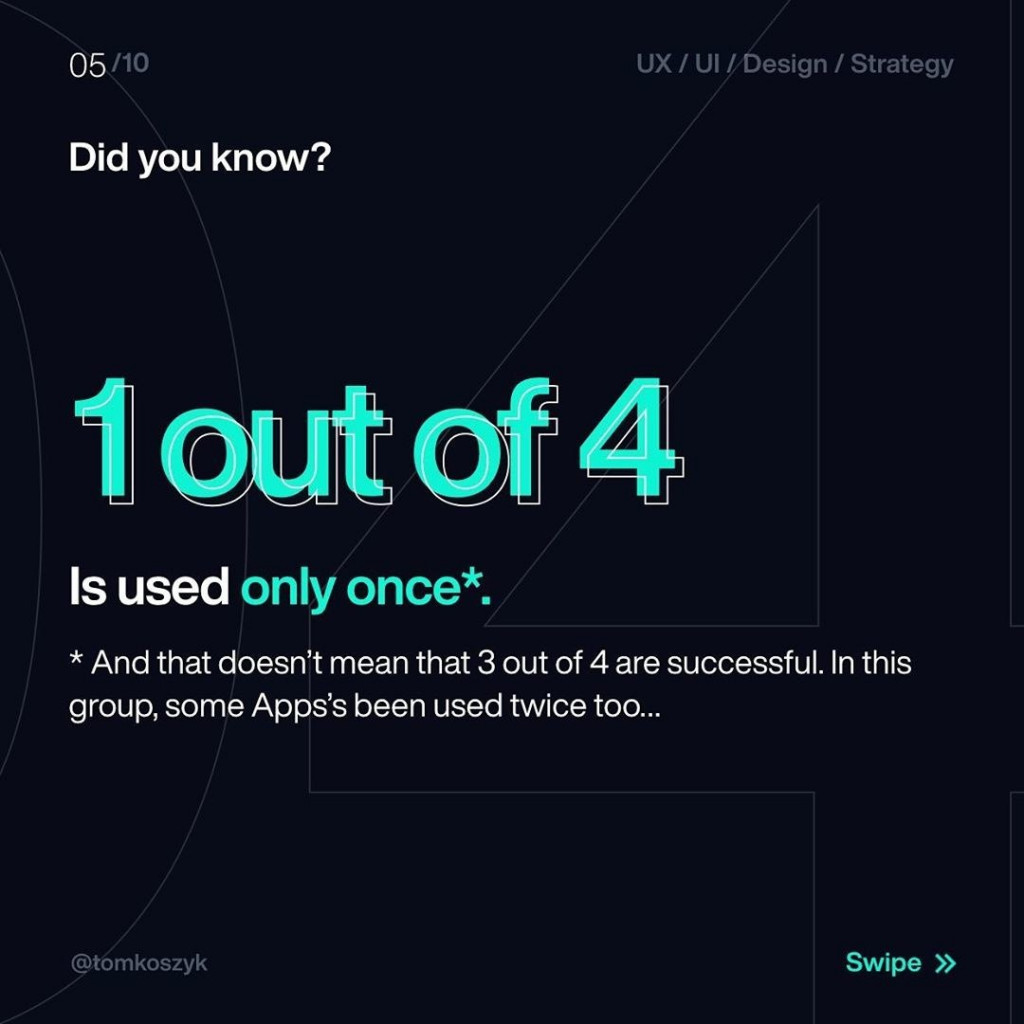 Did you know?  1 out of 4  Is used only once*.  *And that doesn't mean that 3 out of 4 are succesful. In this group, some Apps's been used twice too...