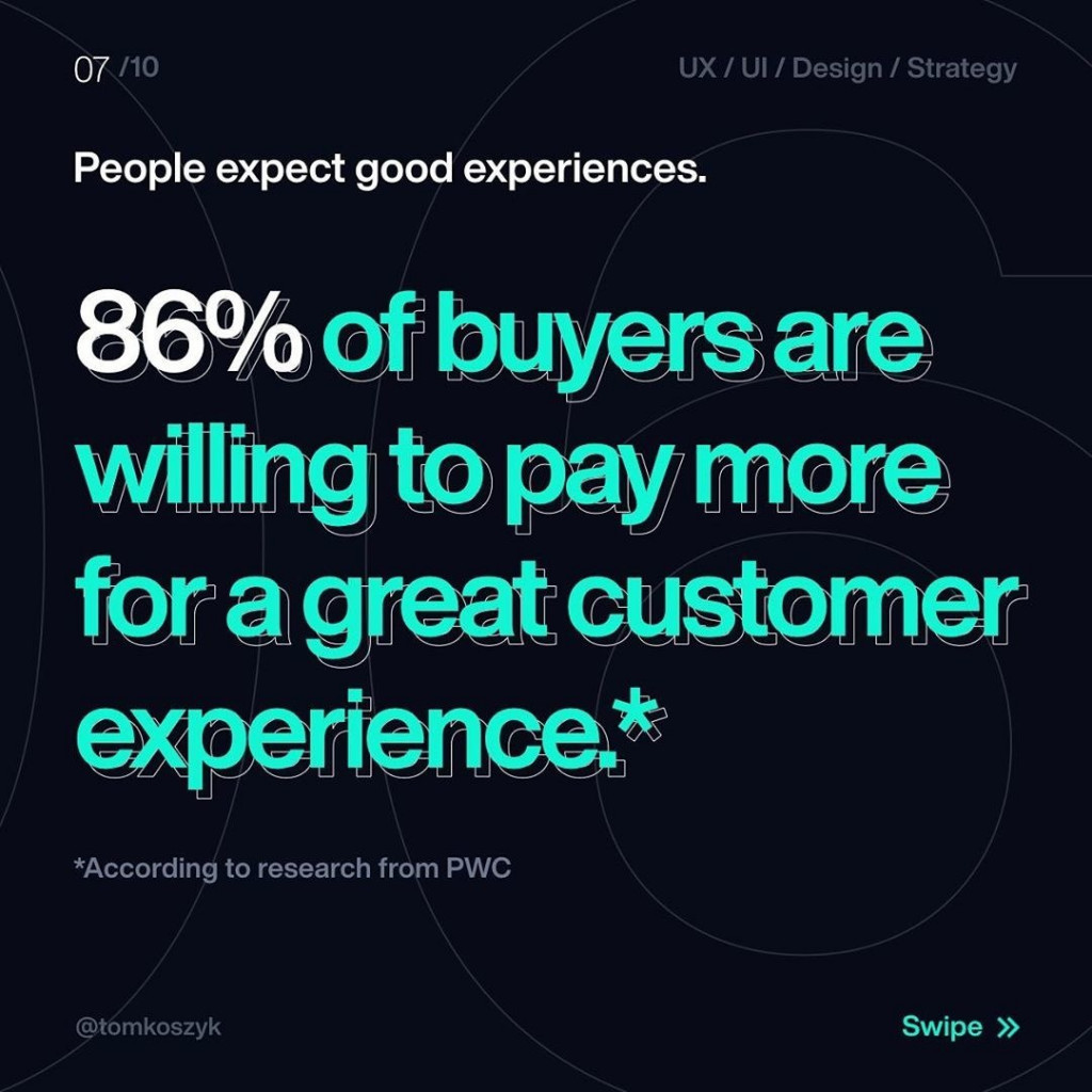 People expect good experiences.  86% of buyers are willing to pay more for a great customer experience*.  *According to research from PWC