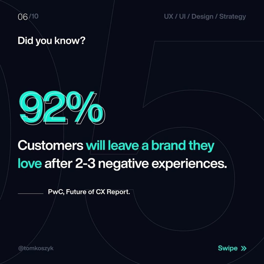 Did you know?  92%  Customers will leave a brand they love after 2-3 negative experiences.