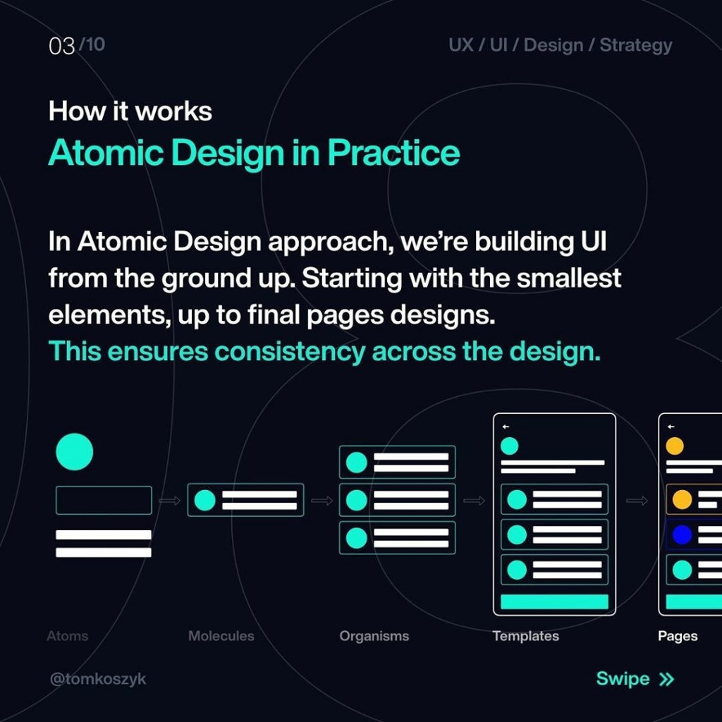 How it works  Atomic Design in Practice  In Atomic Design approach, we're building UI from the ground up. Starting with the smallest elements, up to final pages designs. This ensures consistency across the design.