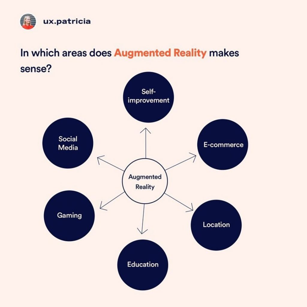In which areas does Augmented Reality makes sense?  social media self-improvement e-commerce location education gaming