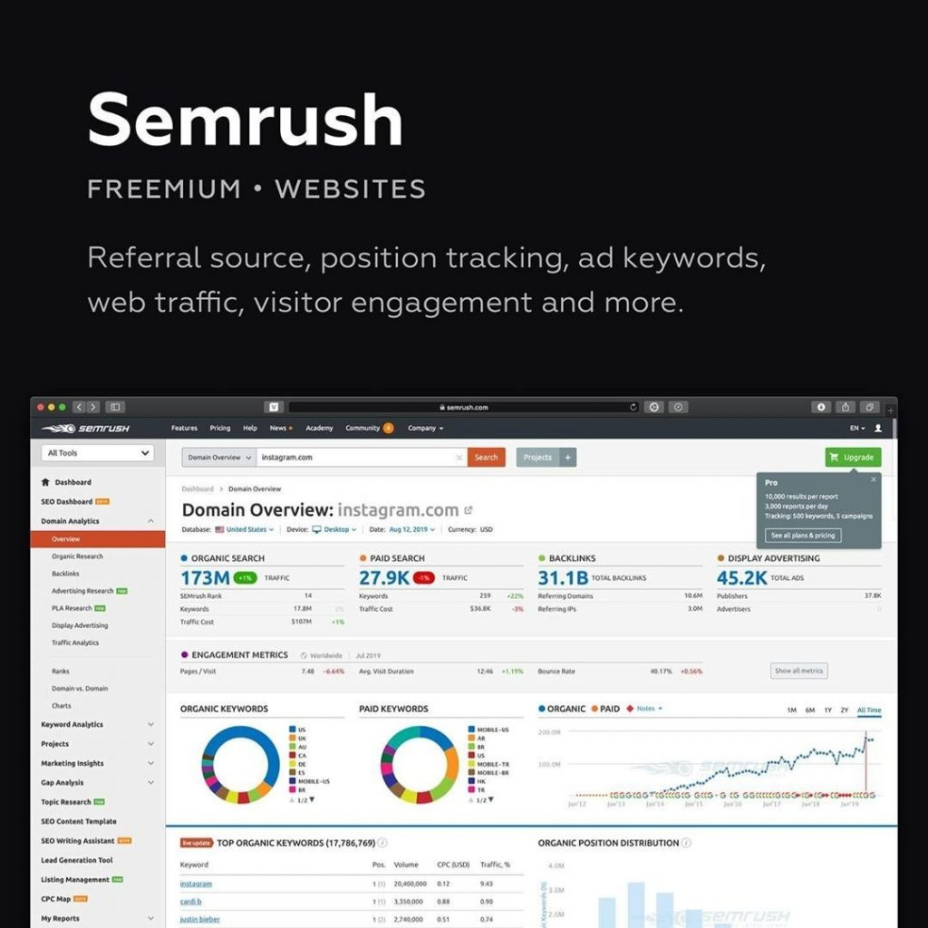 🔹Semrush  Marketing analytics tool for competitive research. Referral source, position tracking, ad keywords, web traffic, visitor engagement and more.