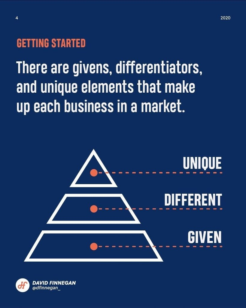 Getting started  There are givens, differentiators, and unique elements that make up each business in a market.
