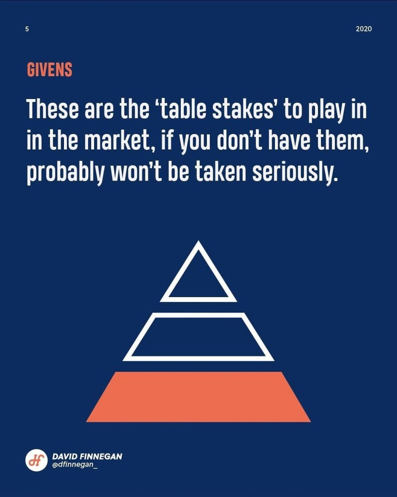 Givens  These are the 'table stakes' to play in in the market, if you don't have them, probably won't be taken seriously.