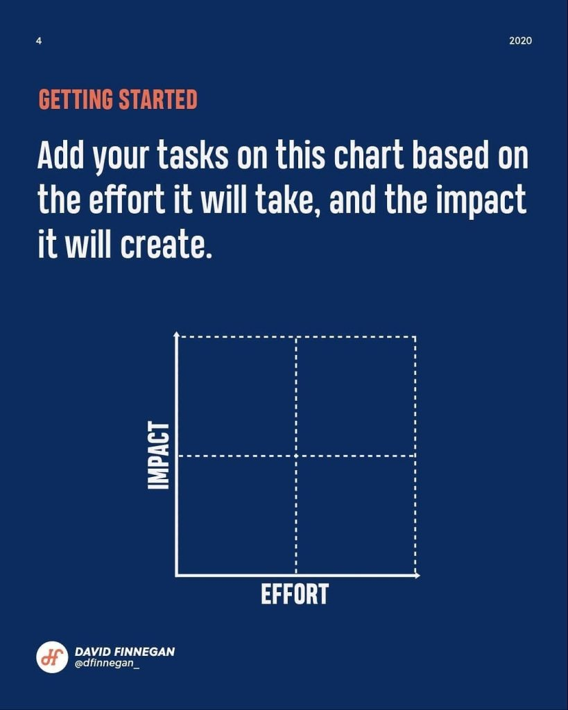 Getting started  Add your tasks on this chart based on the effort it will take, and the impact it will create.