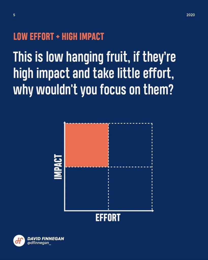 Low effort + High impact  This is low hanging fruit, if they're high impact and take little effort, why wouldn't you focus on them?