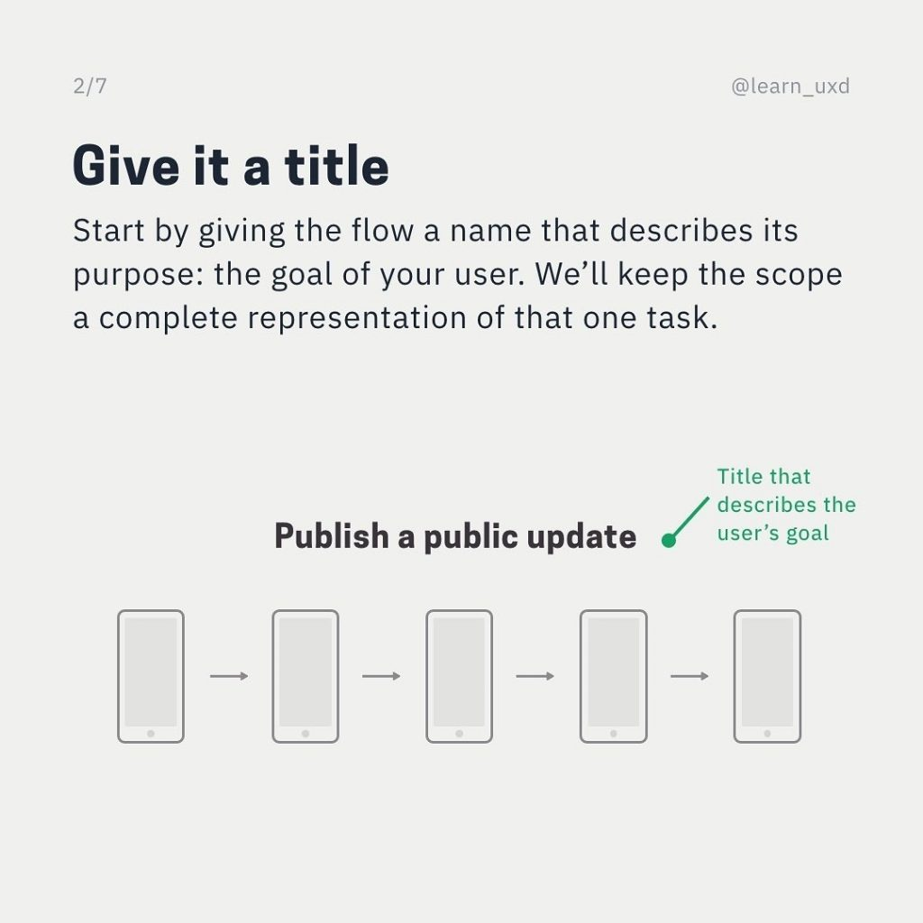 Give it a title  Start by giving the flow a name that describes its purpose: the goal of your user. We'll keep the scope a complete representation of that one task.